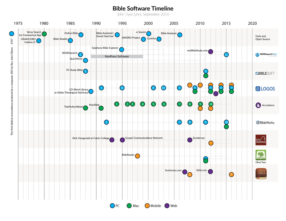 Bible Software Timeline Infographic