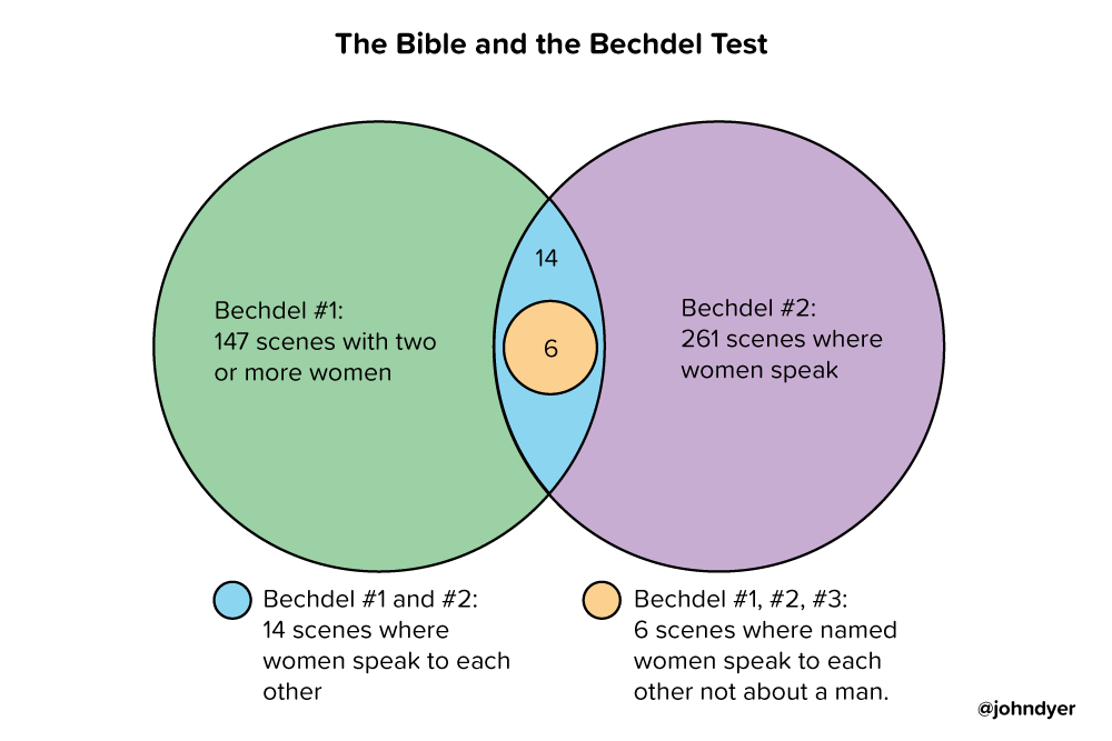 The Bible and the Bechdel Test: summary of overlapping passages
